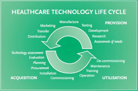 El ciclo de vida de la gestión de la tecnología Biomédica