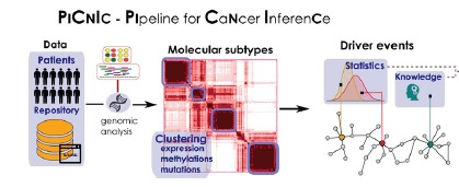 PipelineForCancerInference